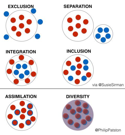 diversity_model_key